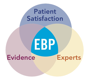 Diagram: Evidence-Based Practice=Patient Satisfaction + Experts + Evidence